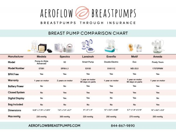 Get a free breast pump